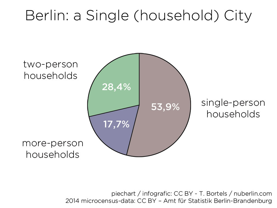 Berlin: a single-person household city