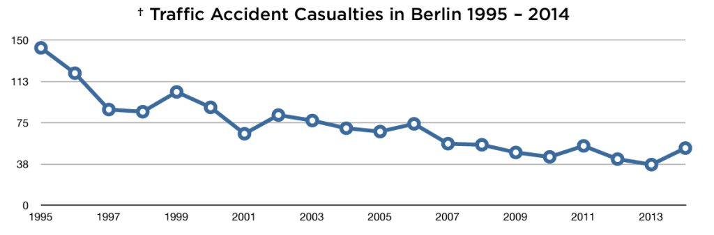 statistic of fatal traffic accidents: casualties in berlin