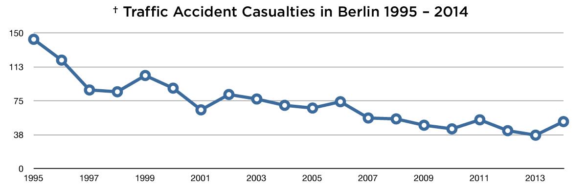Statistics: Traffic Accident Casualties in Berlin 1995
