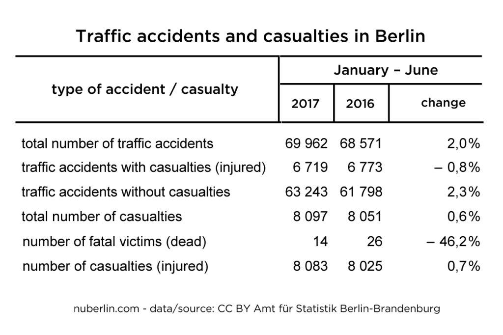 Berlin traffic accidents and casualties 2017-1